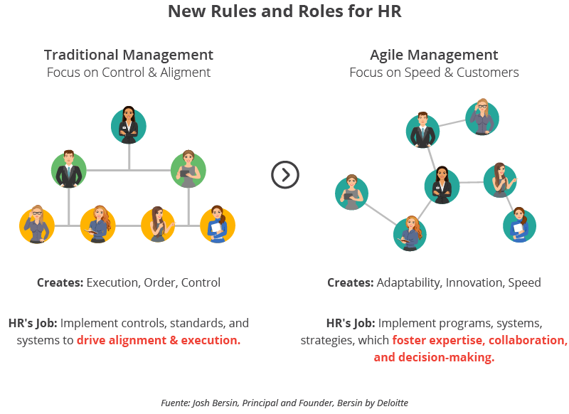 New Rules and Roles for HR