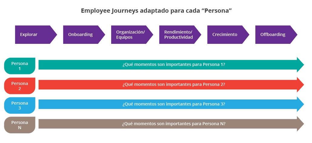 employee-journeys-es