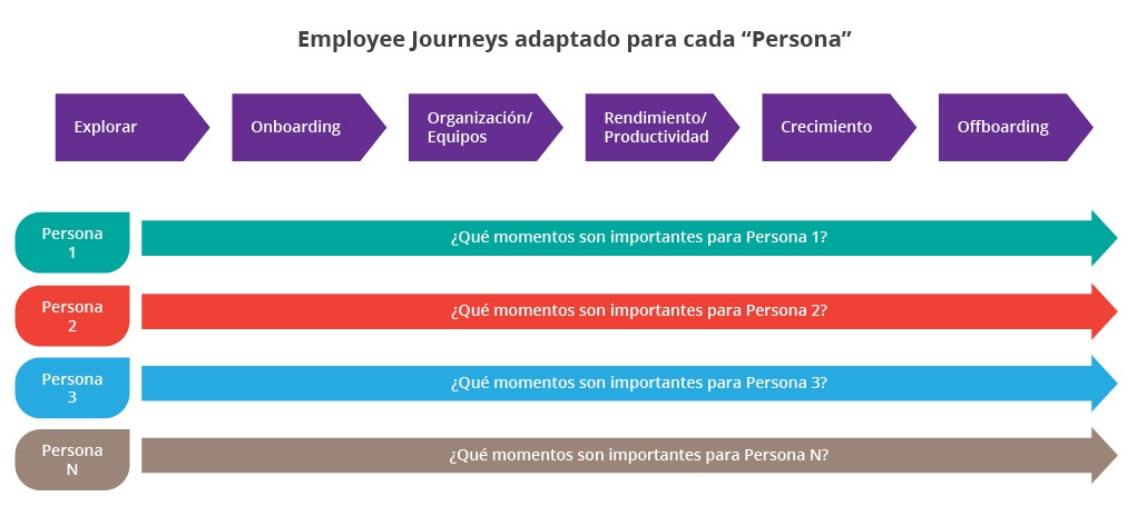employee-journeys-es