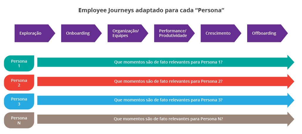 employee-journeys-pt