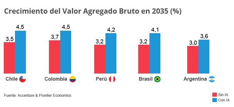 graf-crecimiento-valor-agregado-2035-es