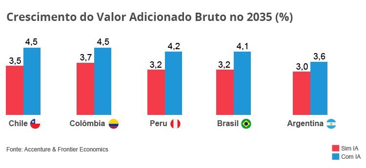graf-crescimento-valor-adicionado-bruto-2035-pt