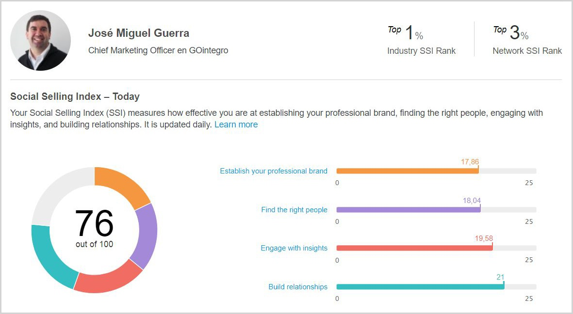 José Guerra: Social Selling Index