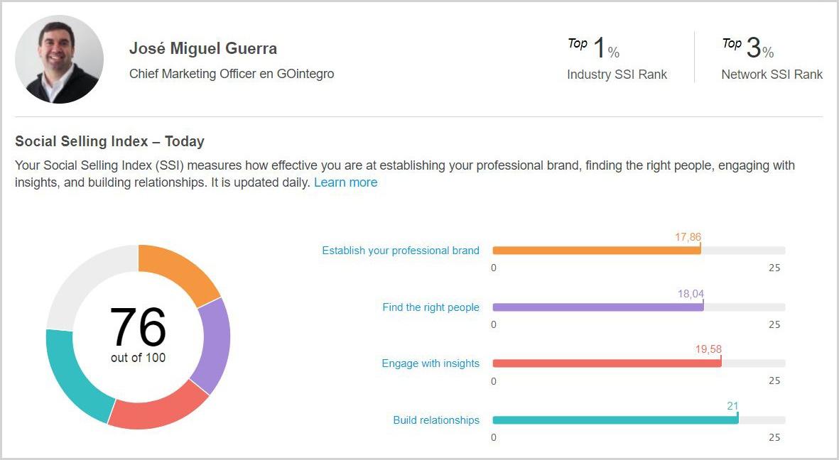 José Guerra: Social Selling Index