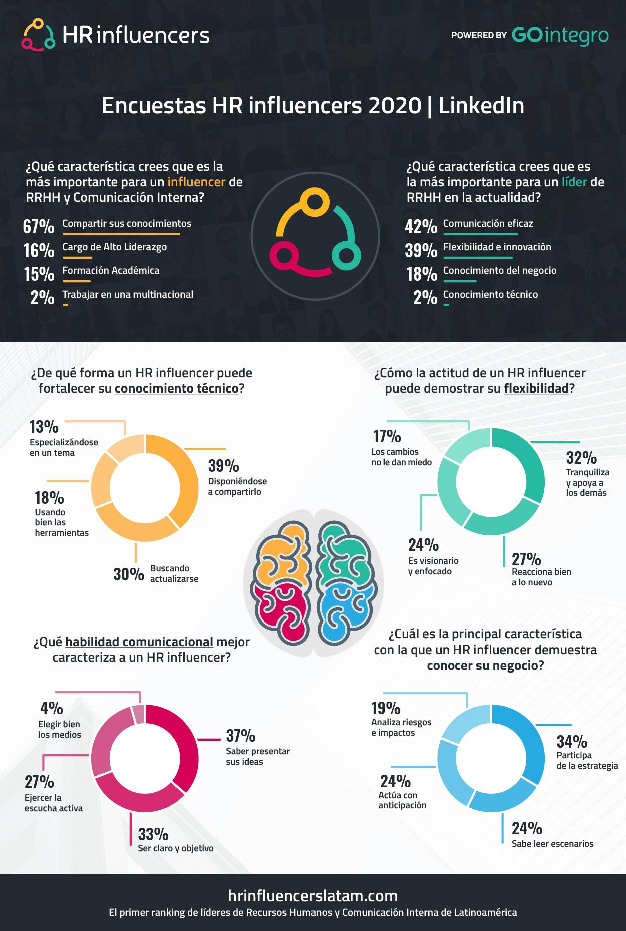 Encuestas HR influencers 2020