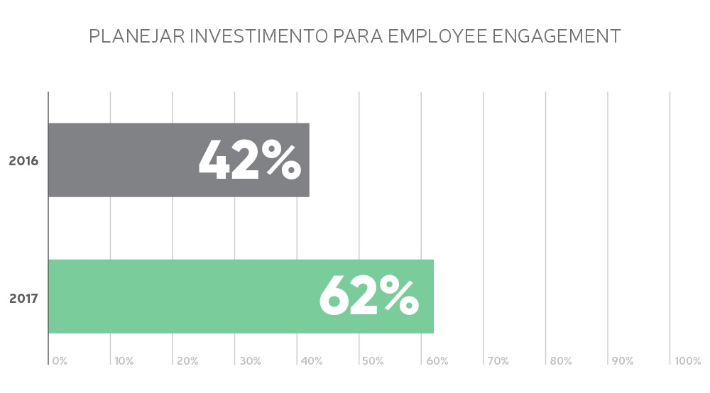 Investimento para Employee Engagement