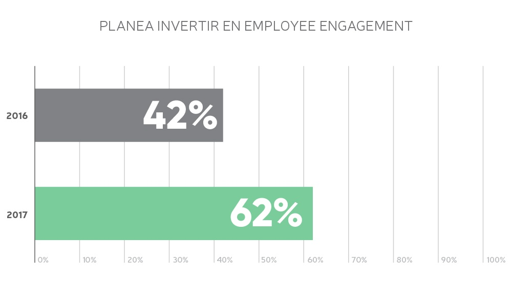 Planea Invertir en Employee Engagement